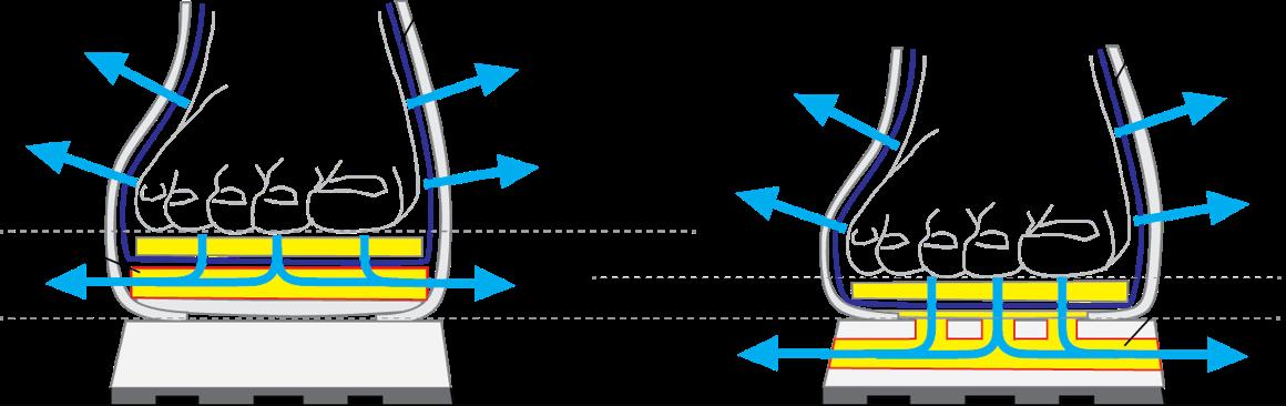 Linke Seite: Herkömmliche Öffnungen an der Seite.   // Rechte Seite: Neuer von Haglöfs entwickelter Sohlenaufbau. Durch die Ventilationskanäle in der Sohle bekommt man maximale Atmungsaktivität und ist deutlich tiefer als bei einem herkömmlichen Aufbau mit Lüftungskanälen, was wiederum mehr Stabilität und Sicherheit im Gelände bedeutet.